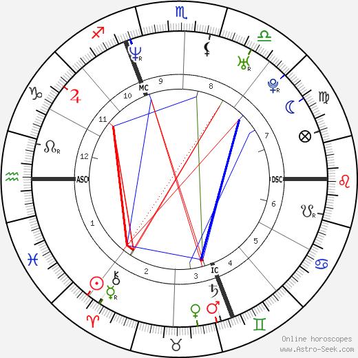 Rosangela Bessi tema natale, oroscopo, Rosangela Bessi oroscopi gratuiti, astrologia