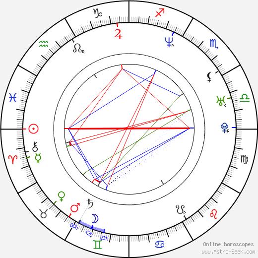 Segundo Cernadas birth chart, Segundo Cernadas astro natal horoscope, astrology