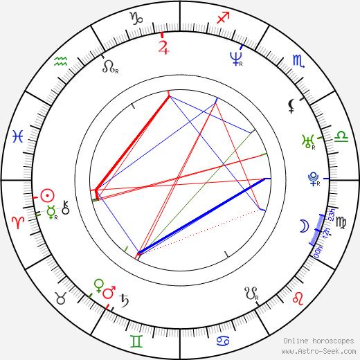Serhan Yavaş astro natal birth chart, Serhan Yavaş horoscope, astrology