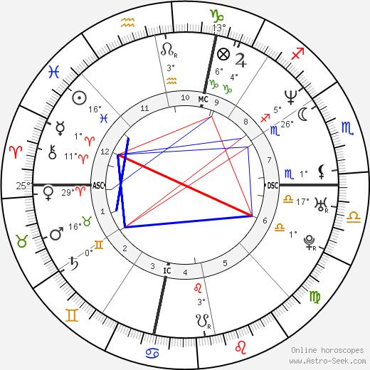 Shaquille O'Neal birth chart, biography, wikipedia 2019, 2020
