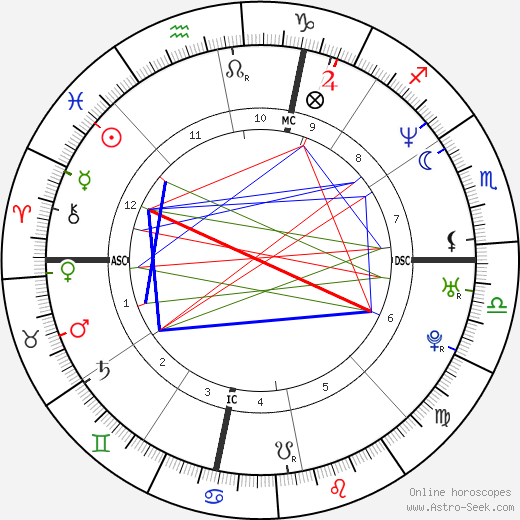 Shaquille O'Neal astro natal birth chart, Shaquille O'Neal horoscope, astrology