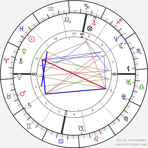 Шакил О'Нил Shaquille O'Neal день рождения гороскоп, Shaquille O'Neal Натальная карта онлайн