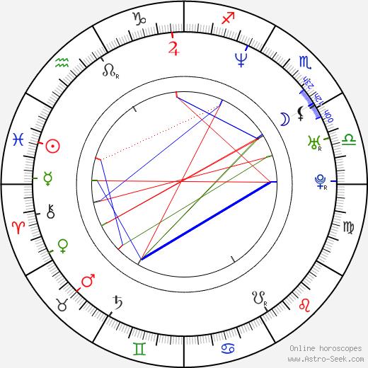 Tomáš Kočko birth chart, Tomáš Kočko astro natal horoscope, astrology