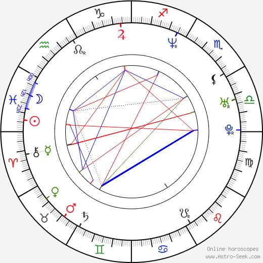 Tracy Ryan birth chart, Tracy Ryan astro natal horoscope, astrology