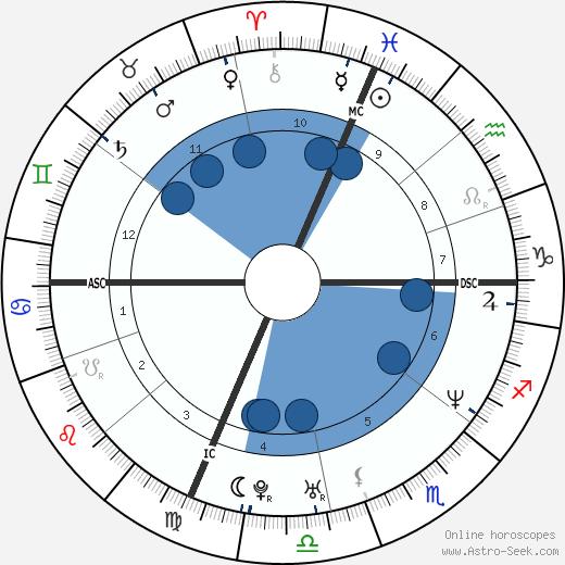Tyler Hamilton wikipedia, horoscope, astrology, instagram