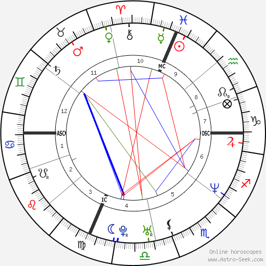 Tyler Hamilton tema natale, oroscopo, Tyler Hamilton oroscopi gratuiti, astrologia