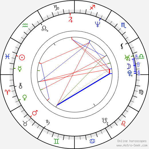 Vidya Malvade astro natal birth chart, Vidya Malvade horoscope, astrology
