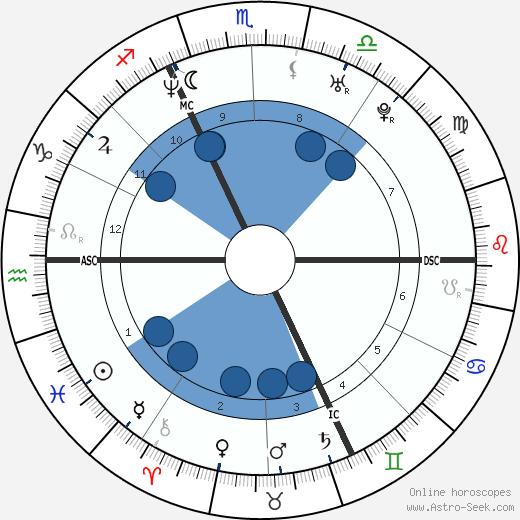 Xavier Giannoli wikipedia, horoscope, astrology, instagram