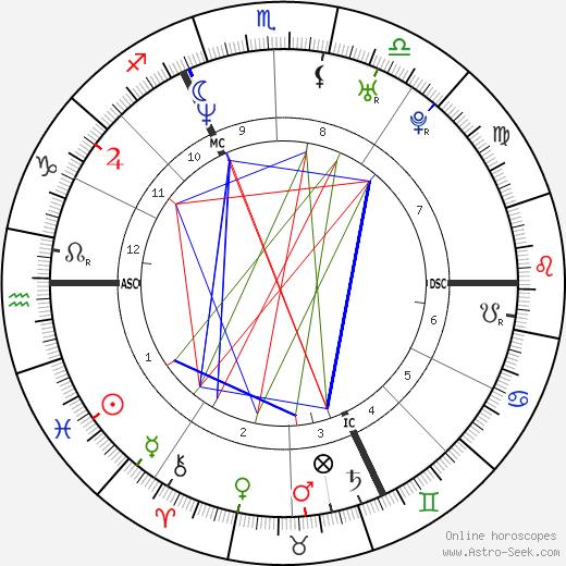 Ксавье Джанноли Xavier Giannoli день рождения гороскоп, Xavier Giannoli Натальная карта онлайн