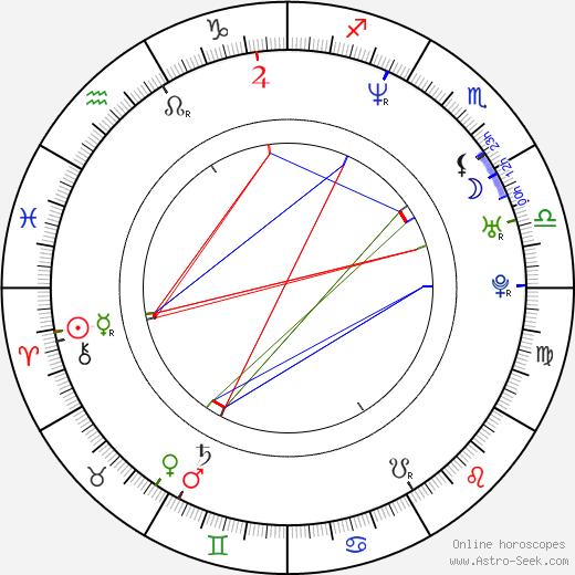 Žaneta Fuchsová astro natal birth chart, Žaneta Fuchsová horoscope, astrology