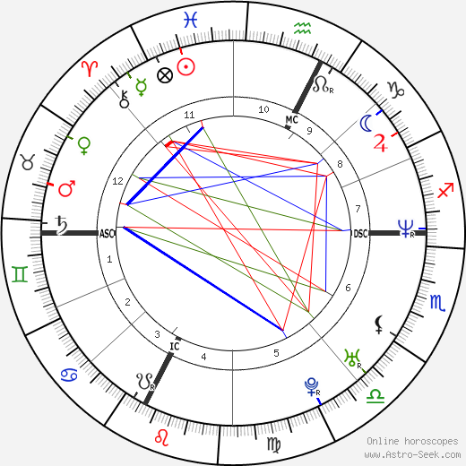 Zoran tema natale, oroscopo, Zoran oroscopi gratuiti, astrologia