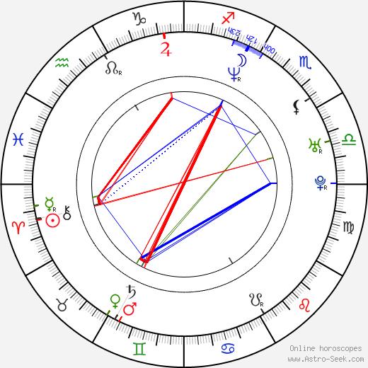 Alfred Ntombela день рождения гороскоп, Alfred Ntombela Натальная карта онлайн
