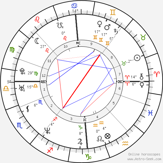 Anna Falchi birth chart, biography, wikipedia 2018, 2019