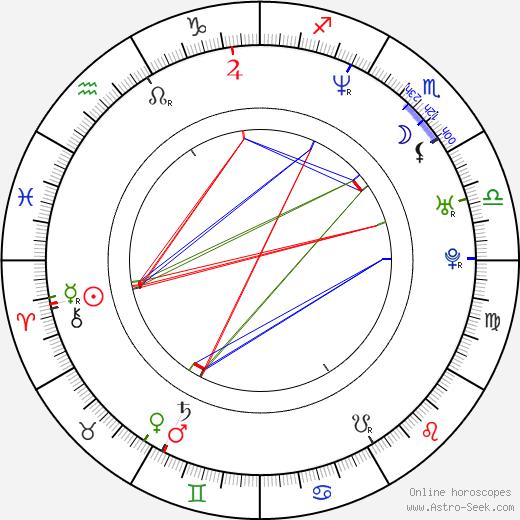 Annika de Buhr birth chart, Annika de Buhr astro natal horoscope, astrology