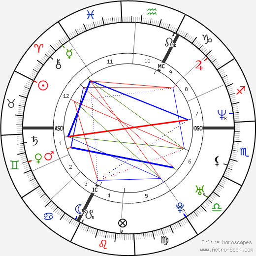 Audry Maupin astro natal birth chart, Audry Maupin horoscope, astrology