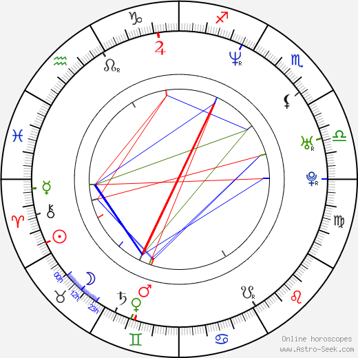 Bibiana Ondrejková astro natal birth chart, Bibiana Ondrejková horoscope, astrology