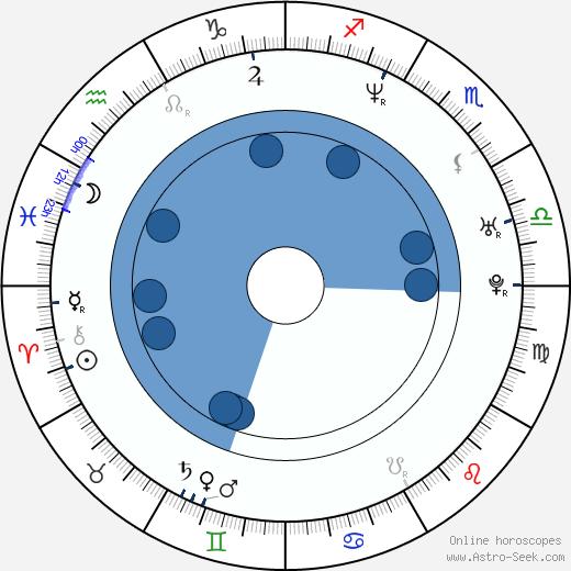 Burton Roberts wikipedia, horoscope, astrology, instagram