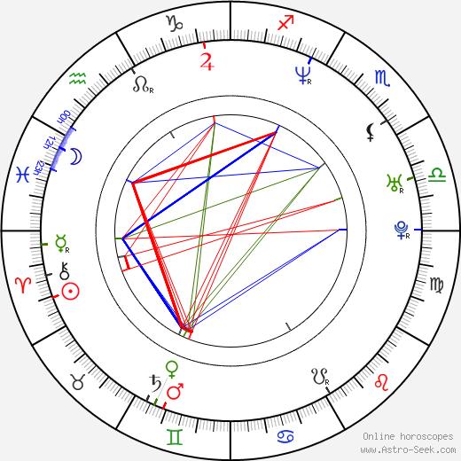 Burton Roberts birth chart, Burton Roberts astro natal horoscope, astrology