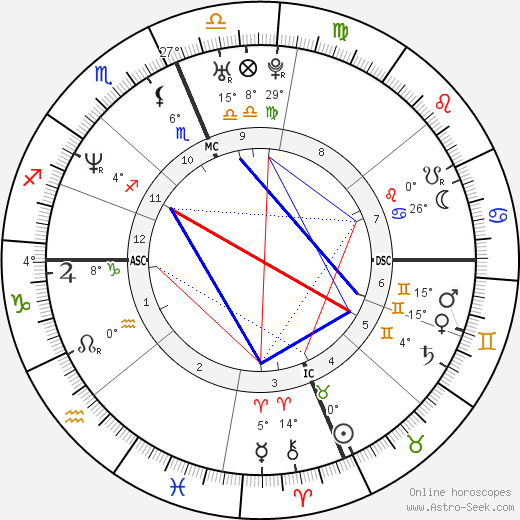 Carmen Electra birth chart, biography, wikipedia 2018, 2019
