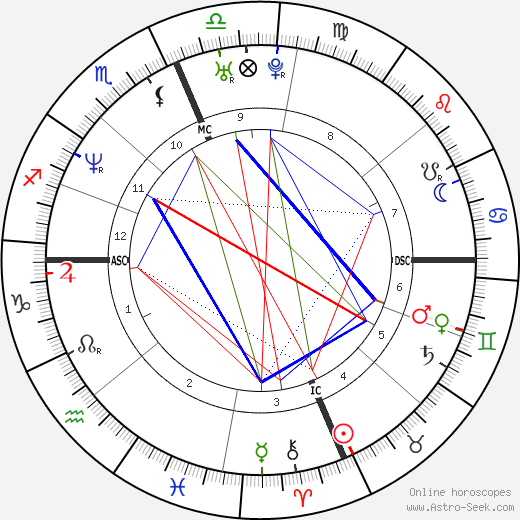 Carmen Electra birth chart, Carmen Electra astro natal horoscope, astrology