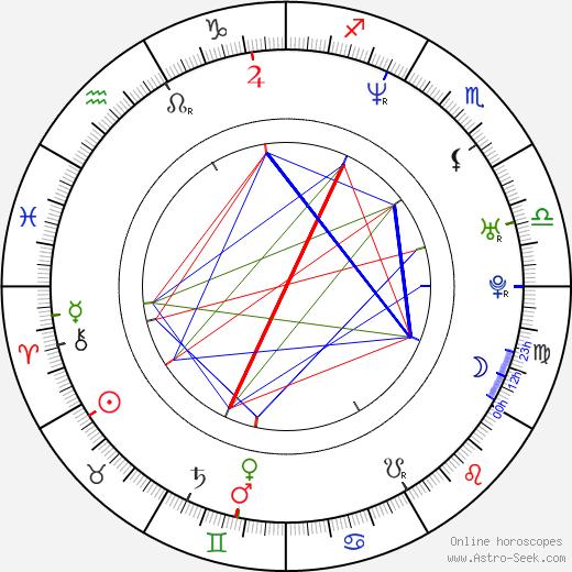 Choky Ice день рождения гороскоп, Choky Ice Натальная карта онлайн