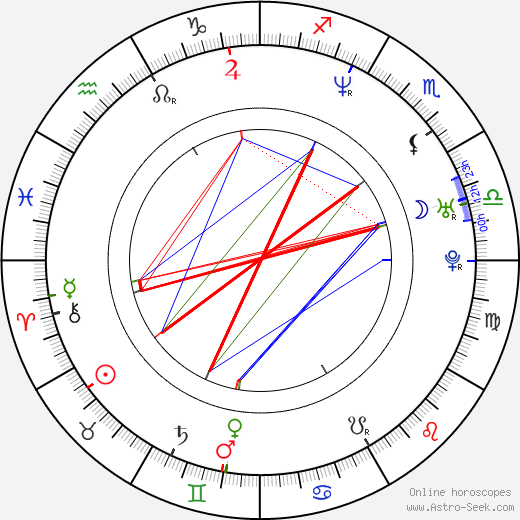 Christopher Warre Smets astro natal birth chart, Christopher Warre Smets horoscope, astrology