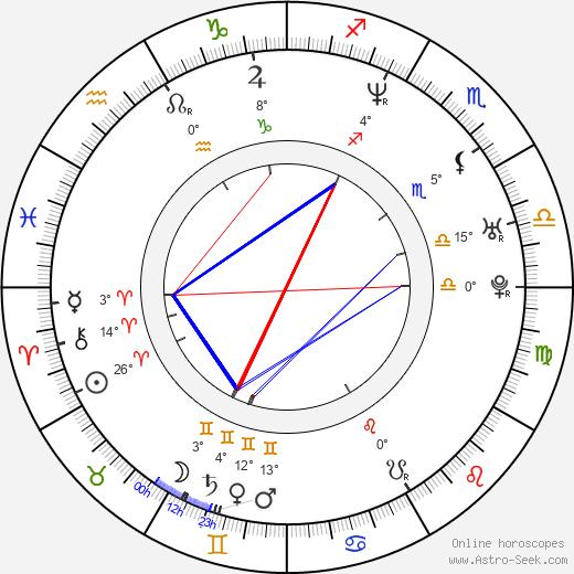 Conchita Martinez birth chart, biography, wikipedia 2019, 2020