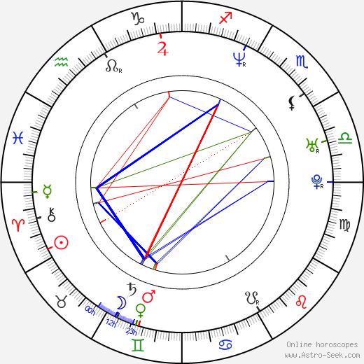 Conchita Martinez birth chart, Conchita Martinez astro natal horoscope, astrology