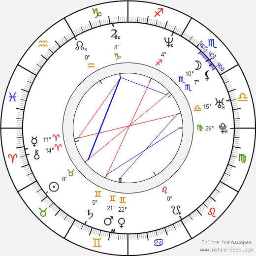 Coral Sands birth chart, biography, wikipedia 2019, 2020