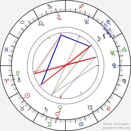 Dana Lyn Baron birth chart, Dana Lyn Baron astro natal horoscope, astrology