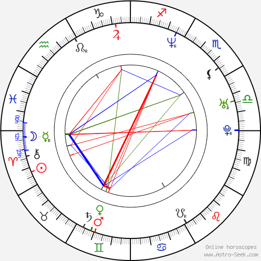 Elena Korikova birth chart, Elena Korikova astro natal horoscope, astrology