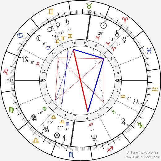 Eli Roth tema natale, biography, Biografia da Wikipedia 2020, 2021