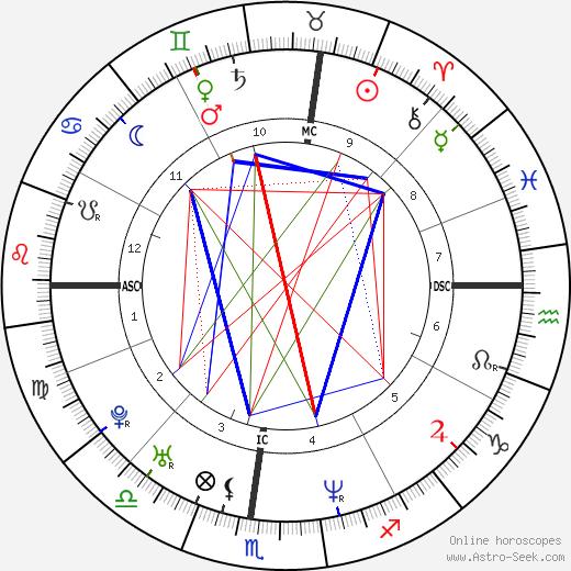 Eli Roth tema natale, oroscopo, Eli Roth oroscopi gratuiti, astrologia
