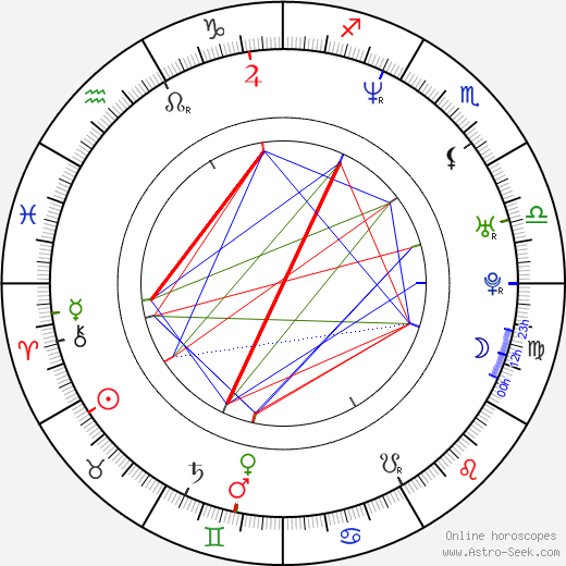 Elizabeth Wittelsbach astro natal birth chart, Elizabeth Wittelsbach horoscope, astrology