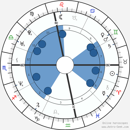 Gwendal Peizerat wikipedia, horoscope, astrology, instagram