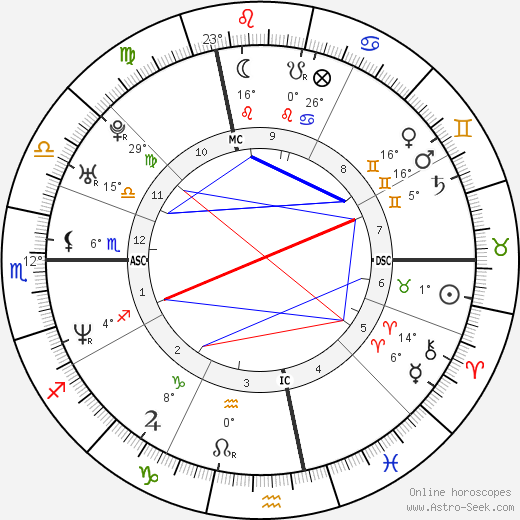 Gwendal Peizerat birth chart, biography, wikipedia 2019, 2020