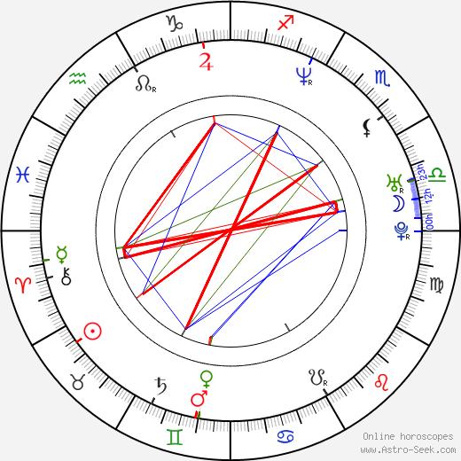 Hiroshi Shinagawa birth chart, Hiroshi Shinagawa astro natal horoscope, astrology