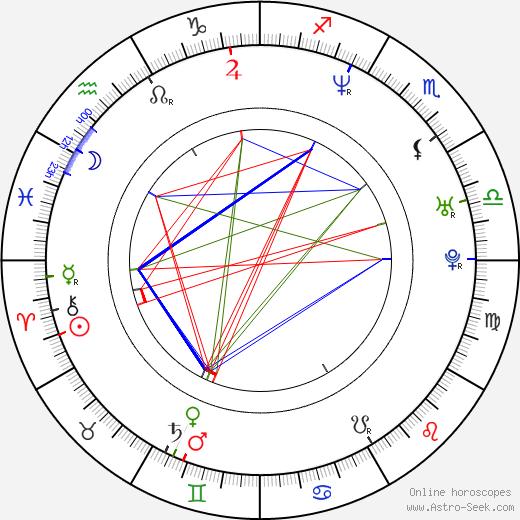 Hyeong-jin Kong birth chart, Hyeong-jin Kong astro natal horoscope, astrology