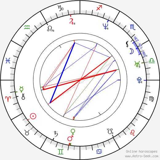 Israel Luna astro natal birth chart, Israel Luna horoscope, astrology