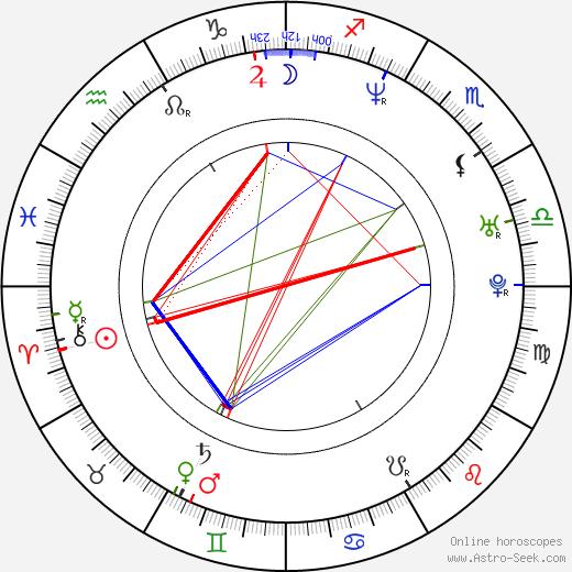 Ivan Jevtovic birth chart, Ivan Jevtovic astro natal horoscope, astrology