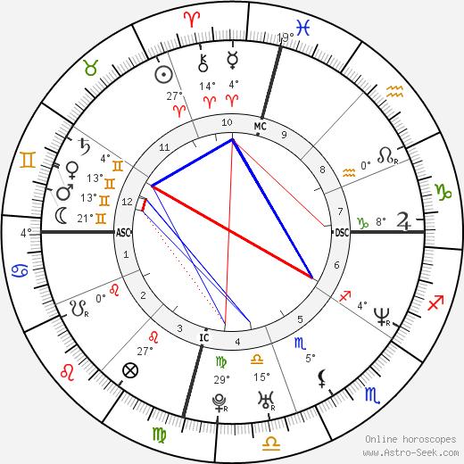 Jennifer Garner birth chart, biography, wikipedia 2018, 2019