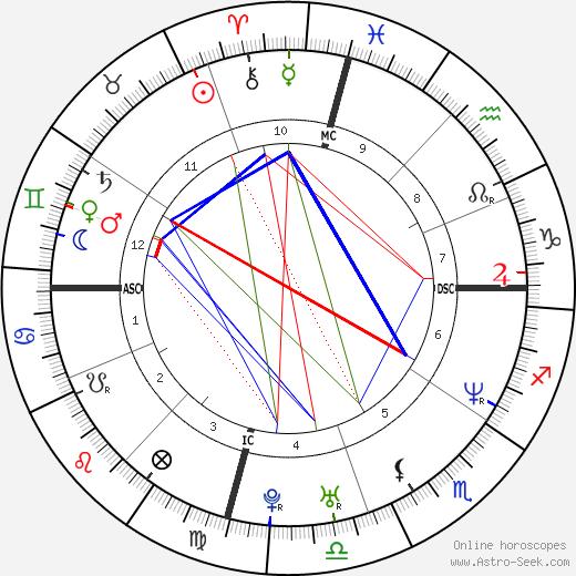 Jennifer Garner astro natal birth chart, Jennifer Garner horoscope, astrology