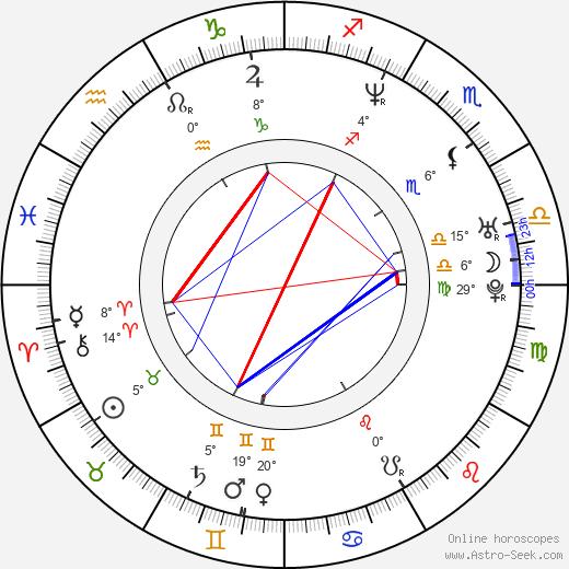 Jessica Congdon birth chart, biography, wikipedia 2019, 2020