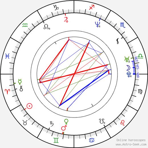 Jessica Congdon astro natal birth chart, Jessica Congdon horoscope, astrology