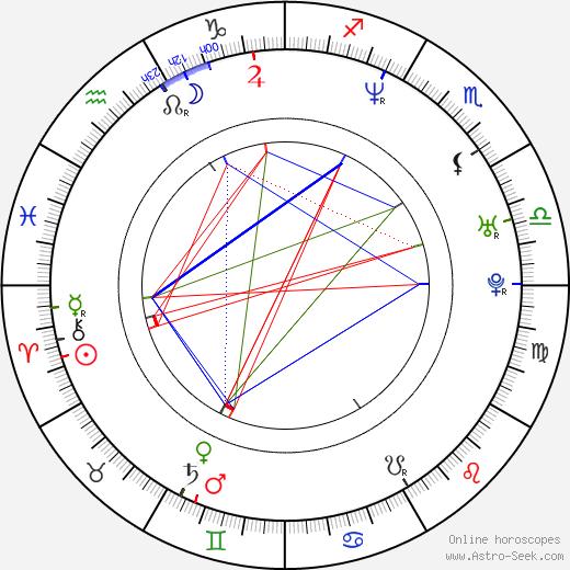 Juan Pablo Zaramella astro natal birth chart, Juan Pablo Zaramella horoscope, astrology