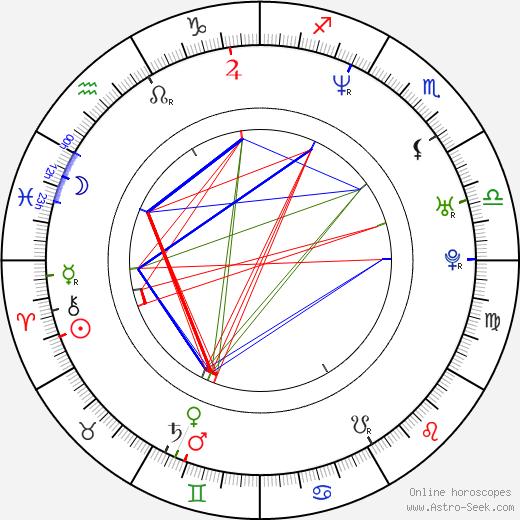 Kamaal Ibn John Fareed birth chart, Kamaal Ibn John Fareed astro natal horoscope, astrology