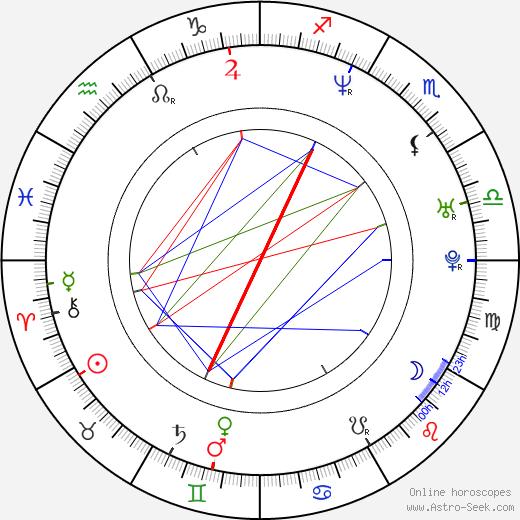 Karol Wróblewski birth chart, Karol Wróblewski astro natal horoscope, astrology