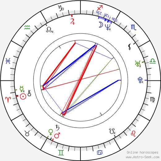 Leigh-Allyn Baker astro natal birth chart, Leigh-Allyn Baker horoscope, astrology