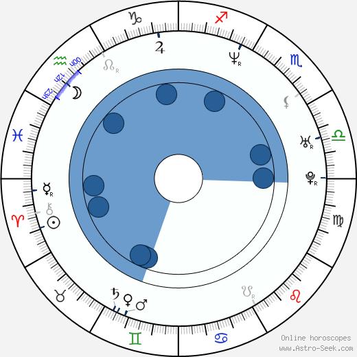 Linda Begonja wikipedia, horoscope, astrology, instagram