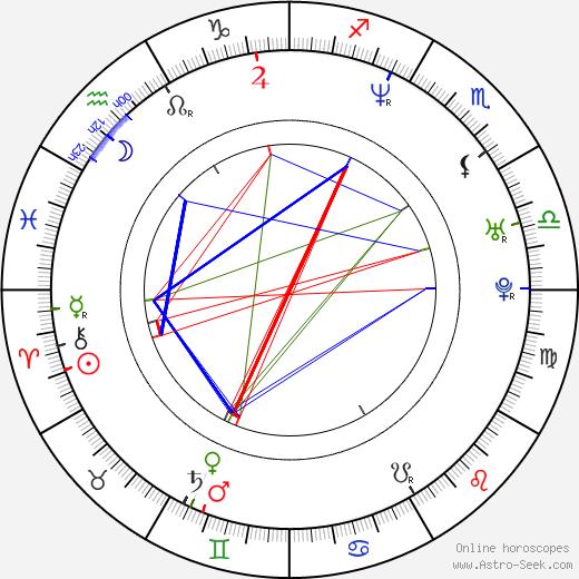 Linda Begonja день рождения гороскоп, Linda Begonja Натальная карта онлайн